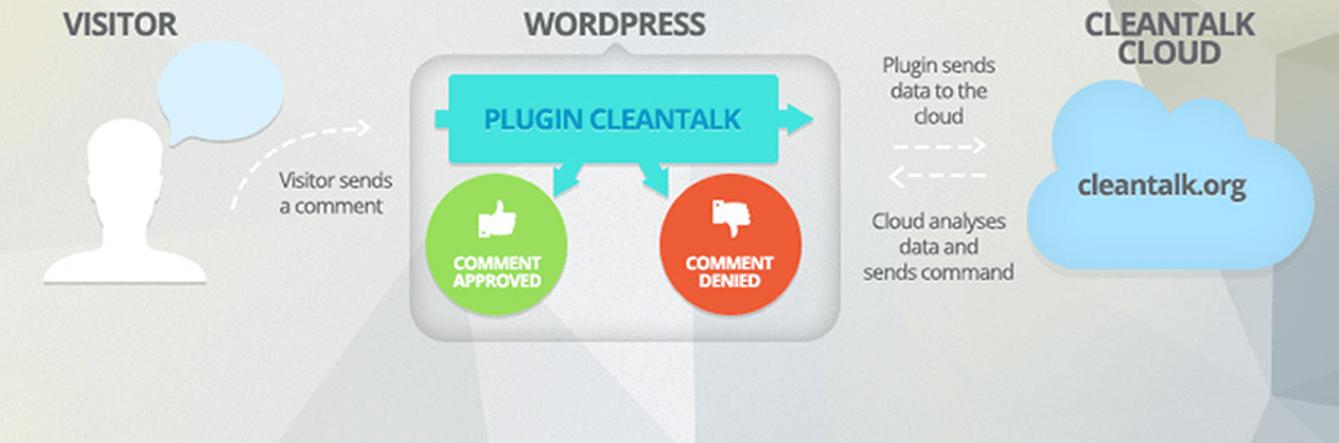 Antispam WordPress website: CleanTalk